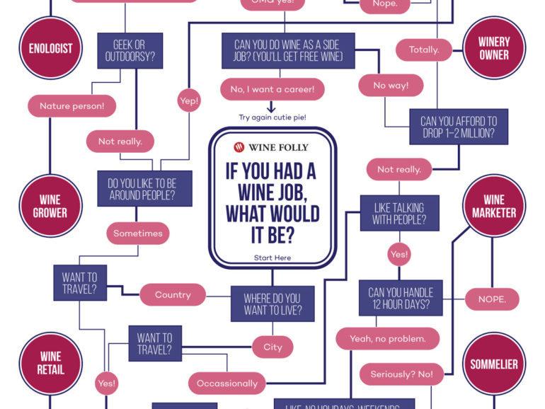Courtesy of WineFolly